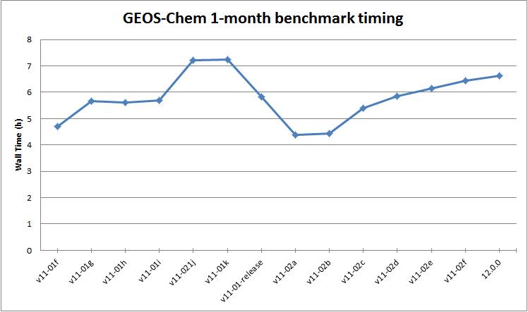 GC 1mon benchmark timing.png