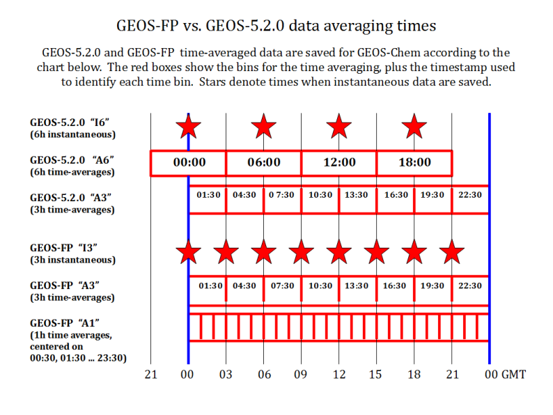 GEOS FP vs GEOS 5 timing 794x596.png