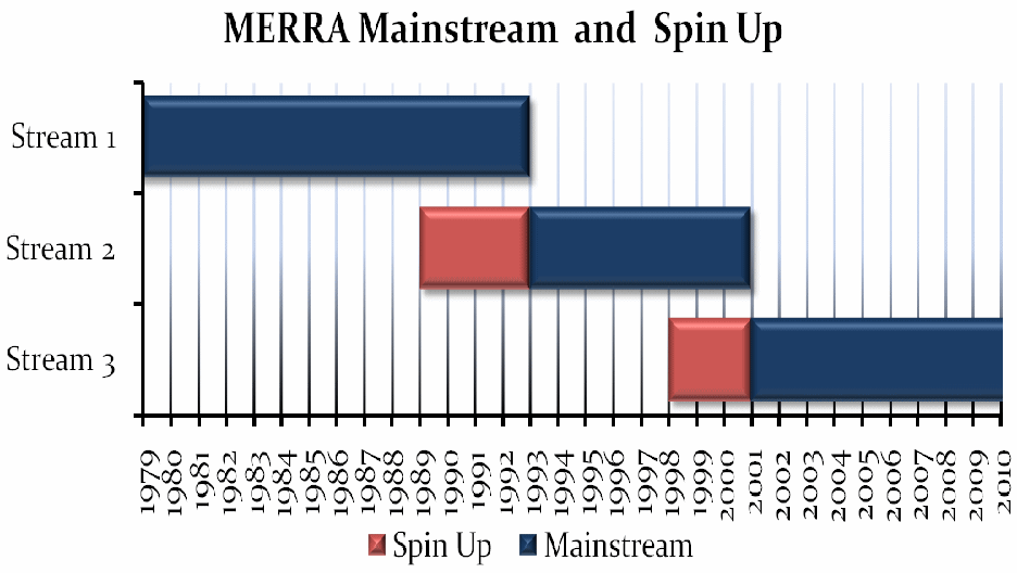 MERRA availability png.png